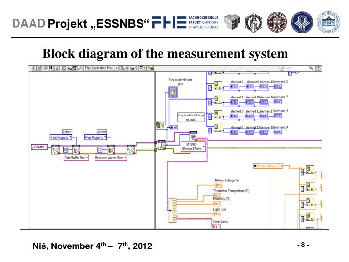 Block diagram of the measurement system
