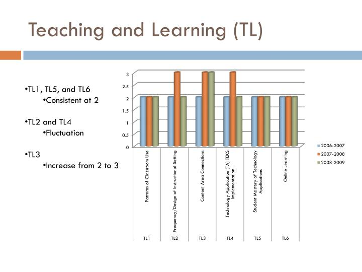 Teaching and learning tl
