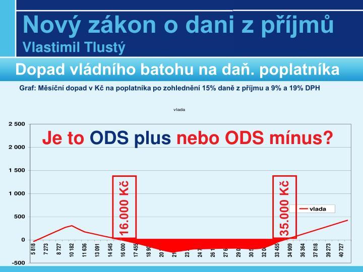 Dopad vládního batohu na daň. poplatníka
