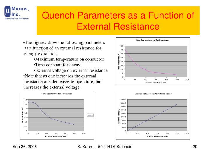Quench Parameters as a Function of External Resistance