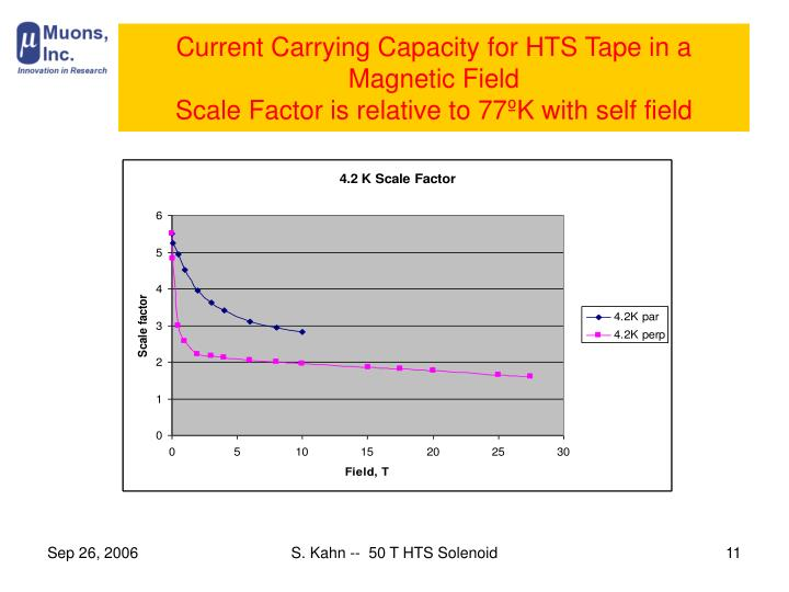 Current Carrying Capacity for HTS Tape in a Magnetic Field