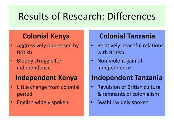 Results of Research: Differences
