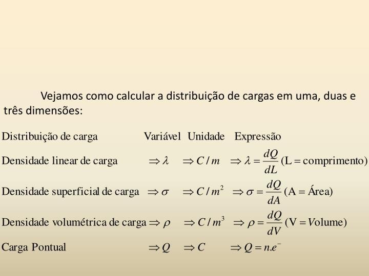 Vejamos como calcular a distribuição de cargas em uma, duas e três dimensões: