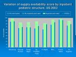 variation of supply availability score by inpatient pediatric structure us 2002
