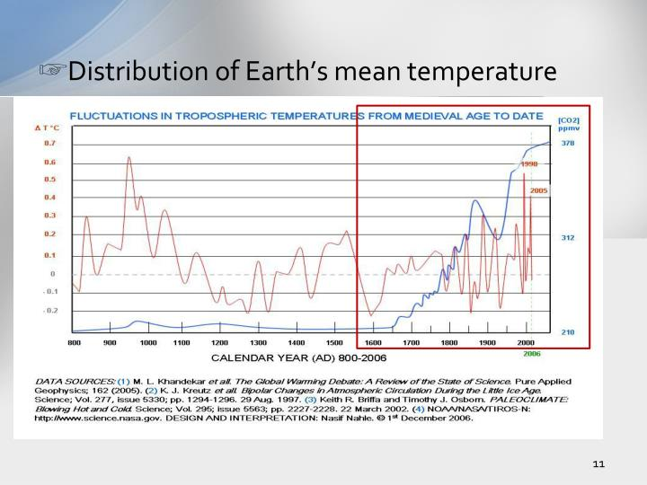 Distribution of Earth's mean temperature