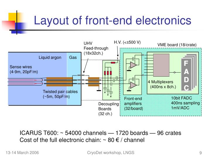 Layout of front-end electronics