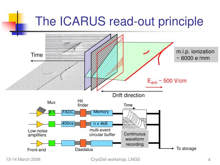 The ICARUS read-out principle