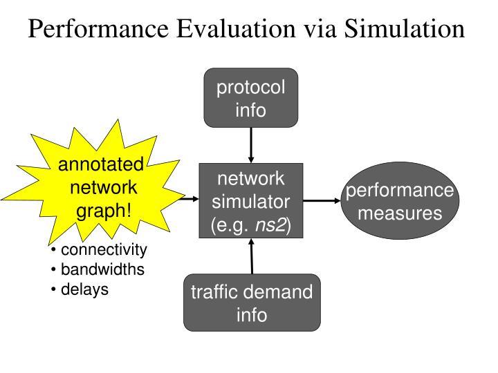 Performance Evaluation via Simulation