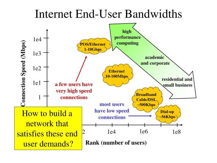 Internet End-User Bandwidths