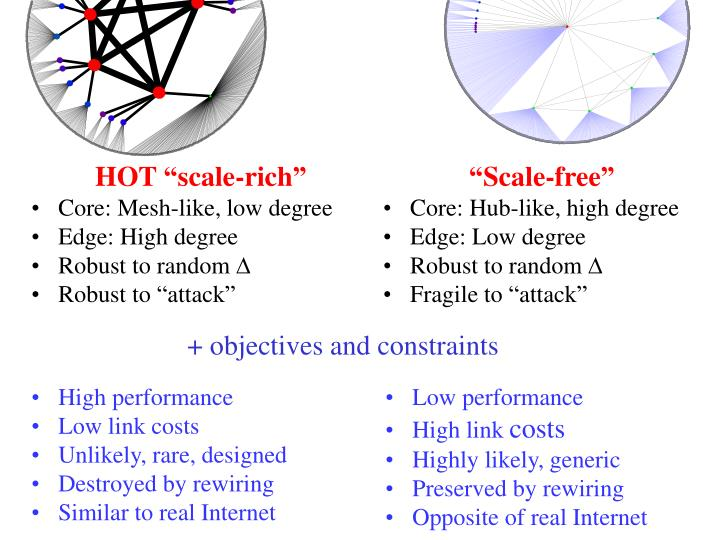 """""""Scale-free"""""""