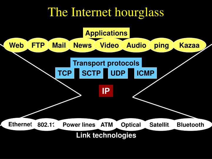 The Internet hourglass