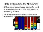 rate distribution for all schmes