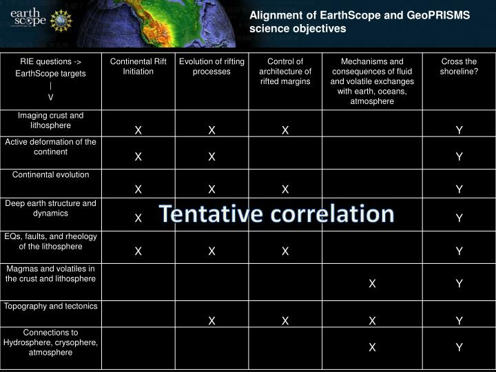 Alignment of EarthScope and GeoPRISMS science objectives