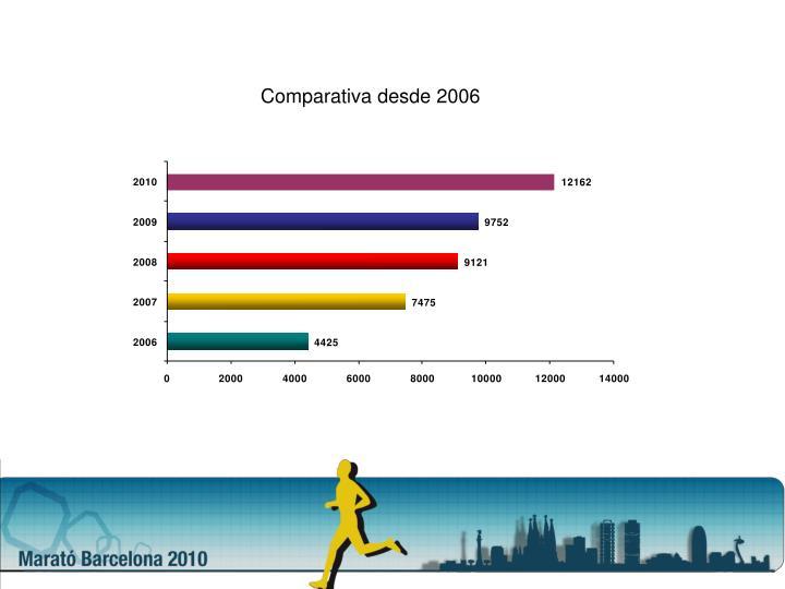Comparativa desde 2006