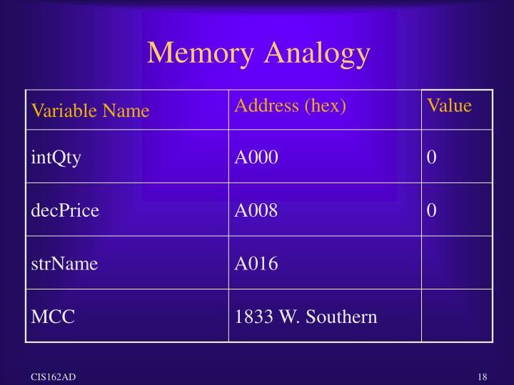 Memory Analogy