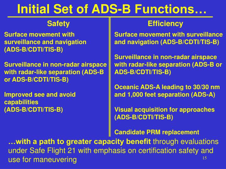 Initial Set of ADS-B Functions…