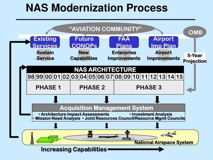 NAS Modernization Process
