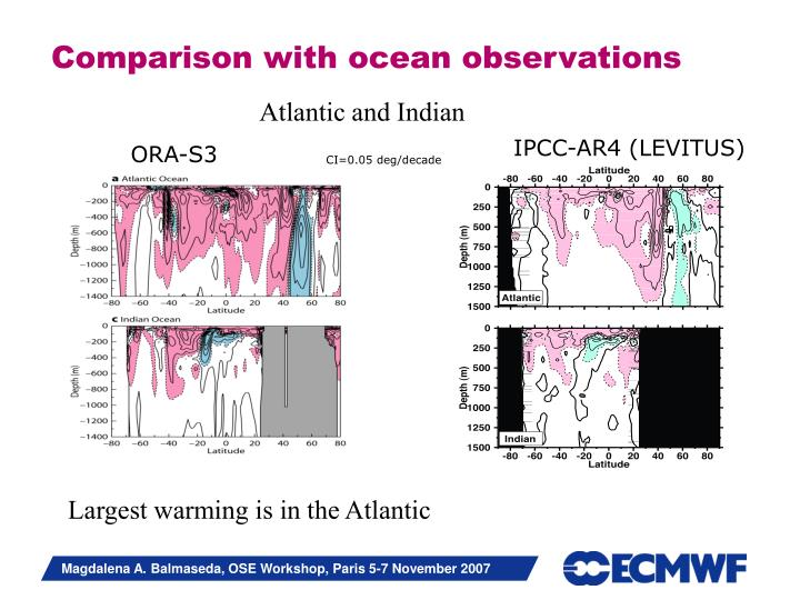 Comparison with ocean observations
