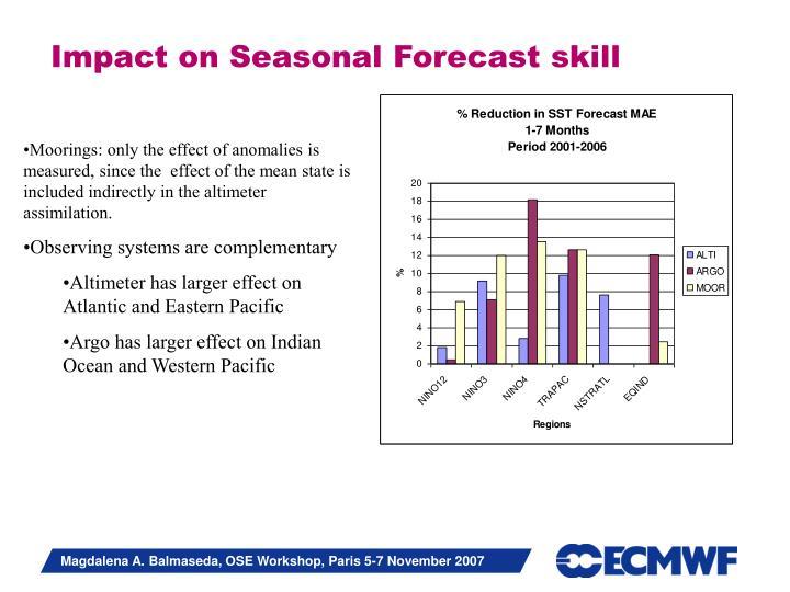 Impact on Seasonal Forecast skill