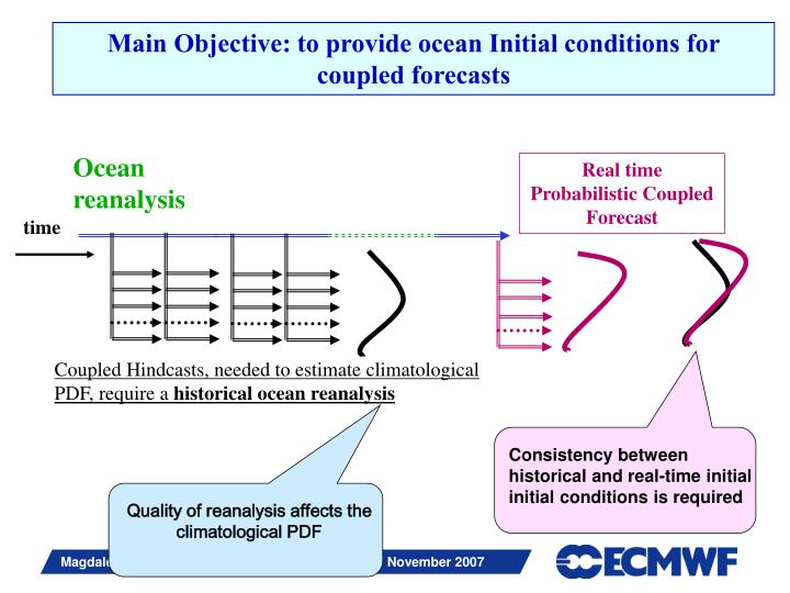 Real time Probabilistic Coupled Forecast