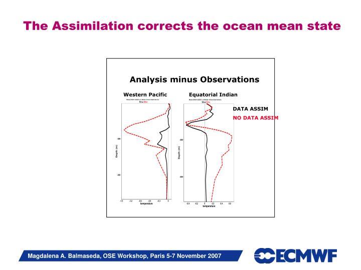 Analysis minus Observations