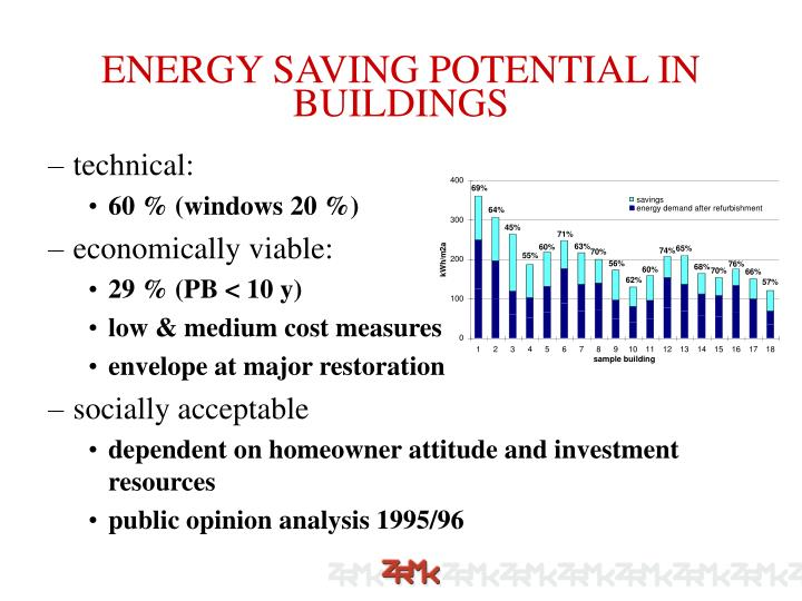 ENERGY SAVING POTENTIAL IN BUILDINGS