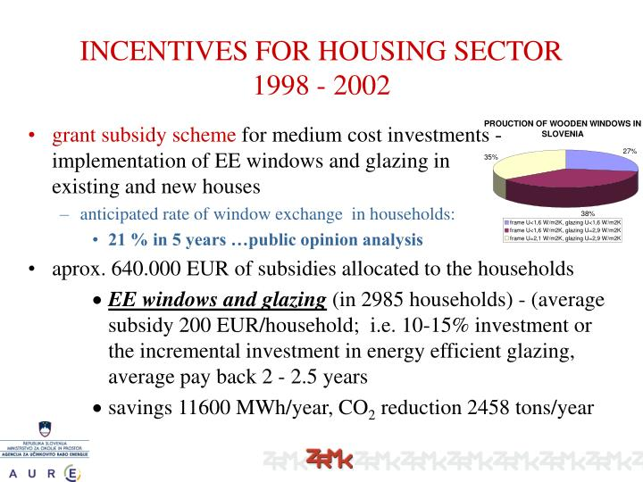 INCENTIVES FOR HOUSING SECTOR 1998 - 2002