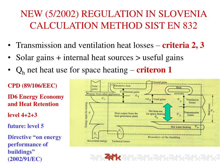 NEW (5/2002) REGULATION IN SLOVENIA CALCULATION METHOD SIST EN 832