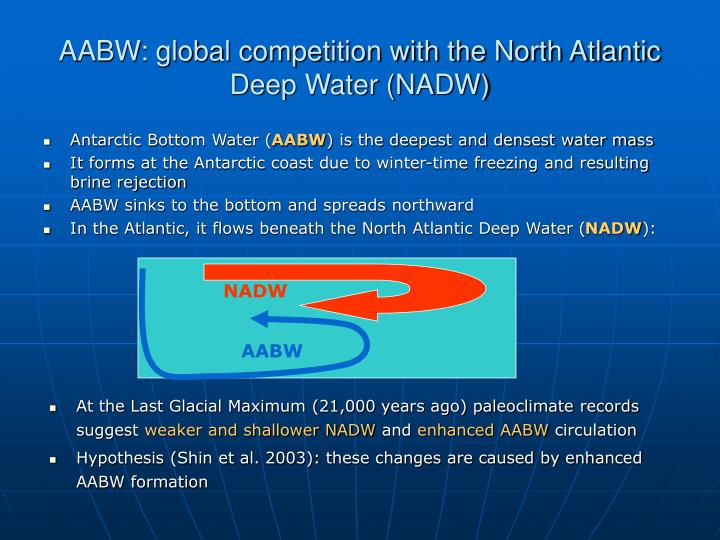 AABW: global competition with the North Atlantic Deep Water (NADW)