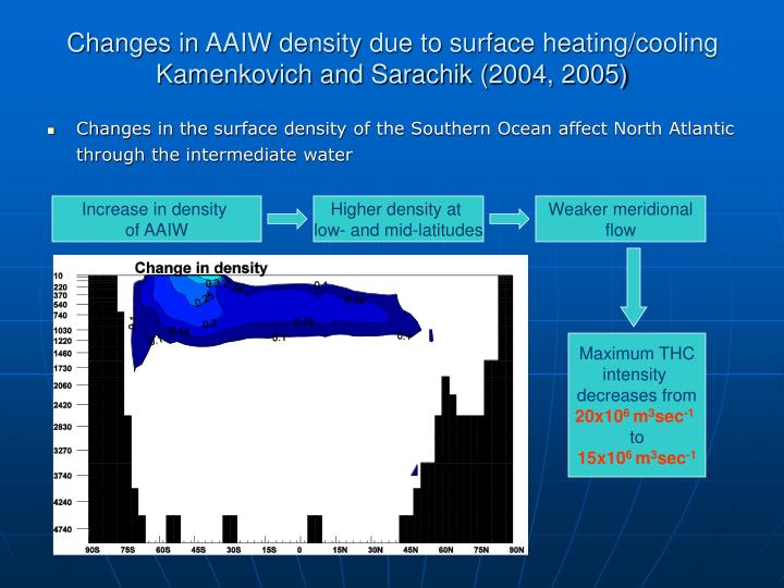Changes in AAIW density due to surface heating/cooling