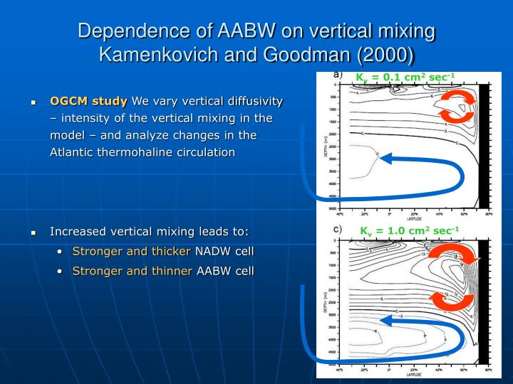 Dependence of AABW on vertical mixing