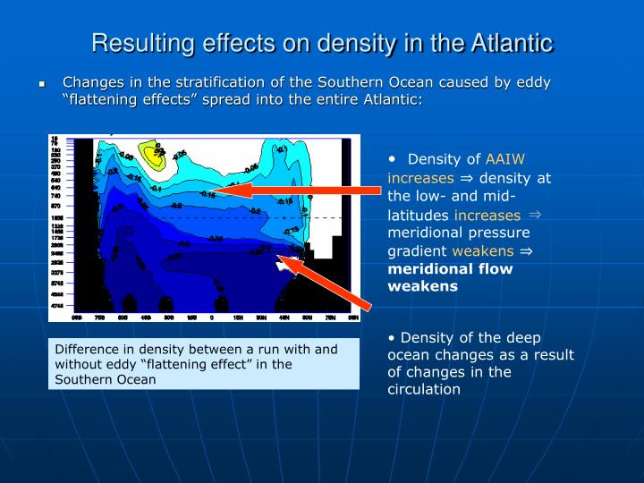 Resulting effects on density in the Atlantic
