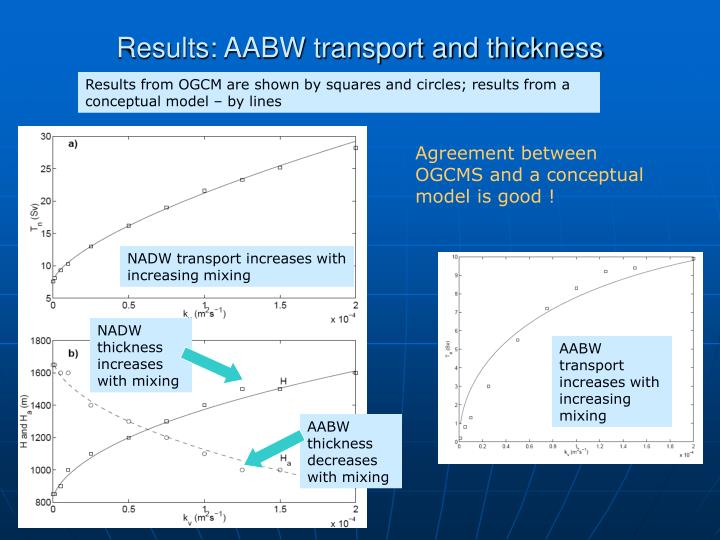 Results: AABW transport and thickness