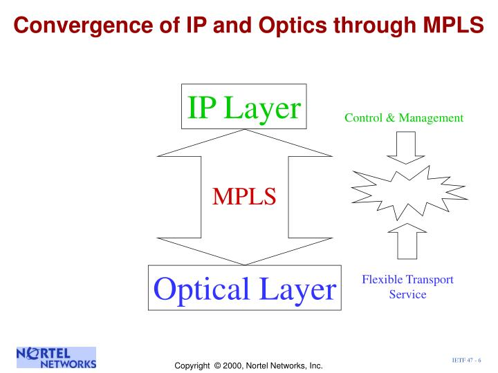 Convergence of IP and Optics through MPLS
