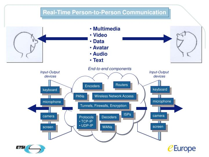 Real-Time Person-to-Person Communication