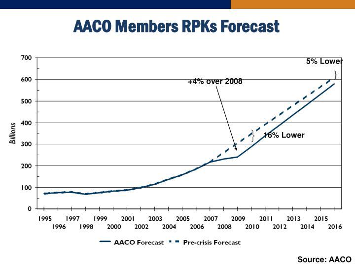 AACO Members RPKs Forecast
