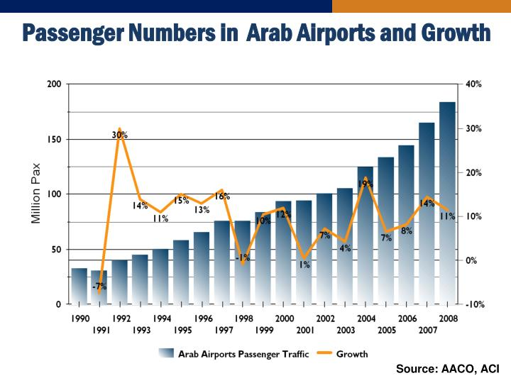 Passenger Numbers in