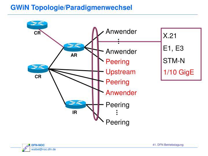 GWiN Topologie/Paradigmenwechsel