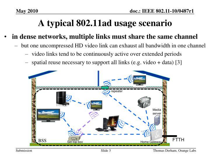 A typical 802 11ad usage scenario