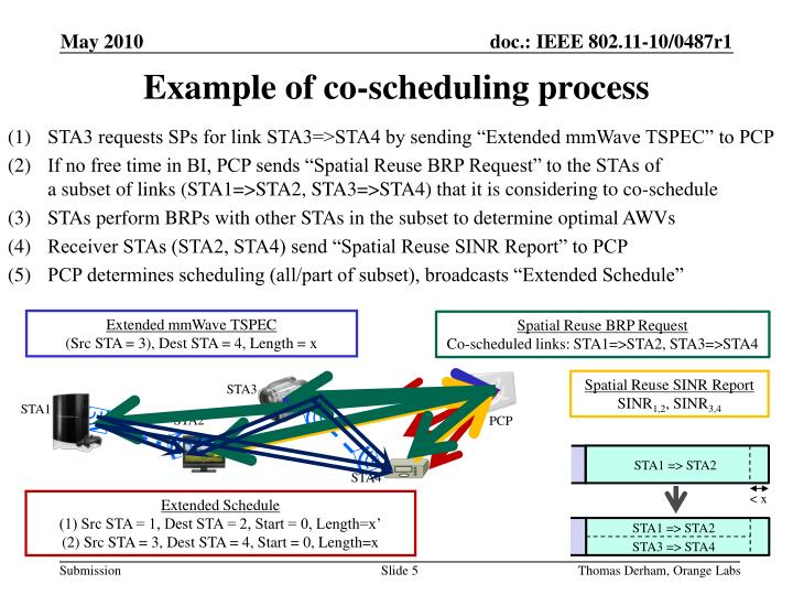 Example of co-scheduling process