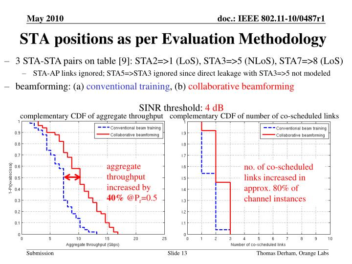 STA positions as per Evaluation Methodology