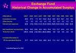 exchange fund historical change in accumulated surplus