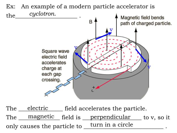 Ex:   An example of a modern particle accelerator is