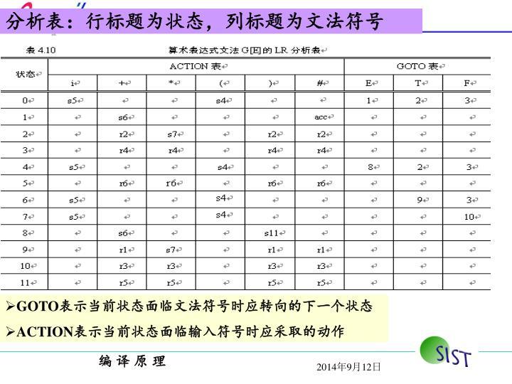 分析表:行标题为状态,列标题为文法符号
