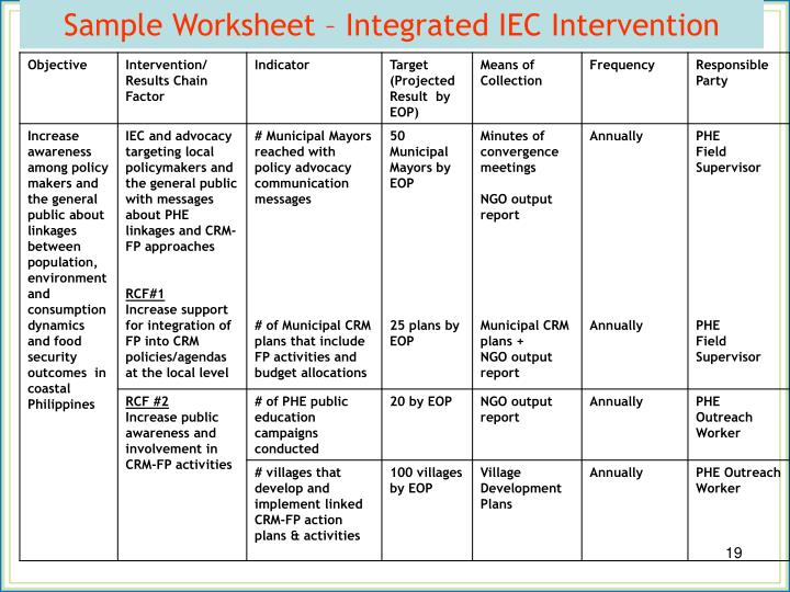 Sample Worksheet – Integrated IEC Intervention