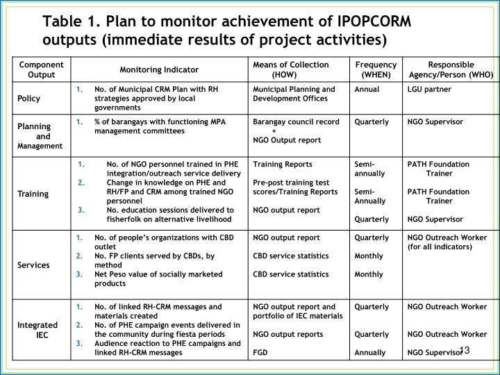 Table 1. Plan to monitor achievement of IPOPCORM                       outputs (immediate results of project activities)