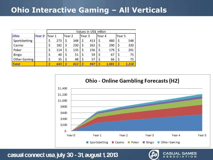 Ohio Interactive Gaming – All Verticals