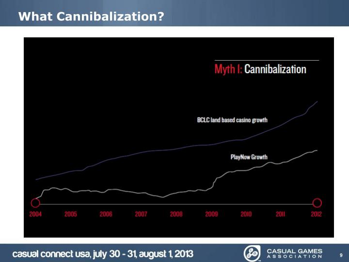 What Cannibalization?