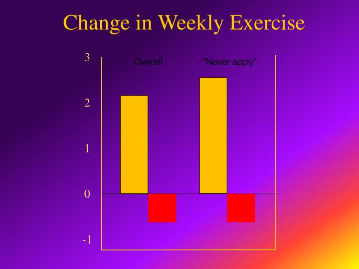 Change in Weekly Exercise