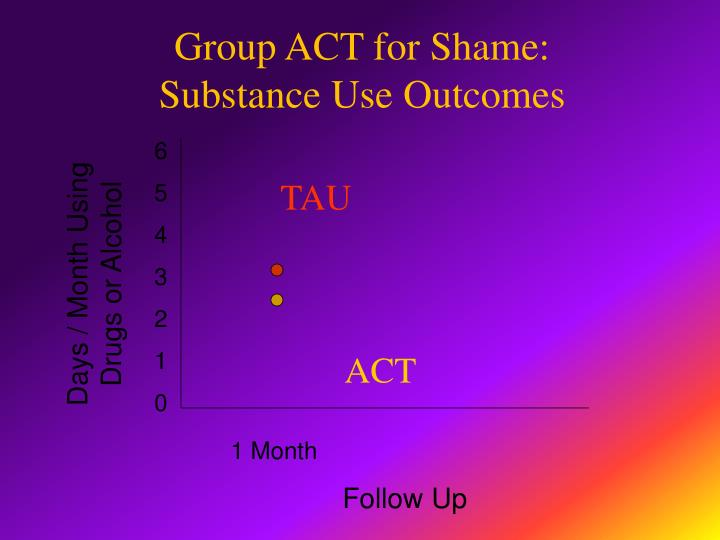 Group ACT for Shame: